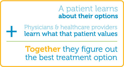 A patient learns about their options + Physicians and healthcare providers learn what the patient values = Together they figure out the best treatment options