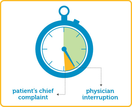 """Studies of physician-patient communication demonstrate that only 37% of patients are able to complete their chief complaint before they are interrupted by a physician who is ready to unleash a barrage of questions necessary to ""get to the diagnosis."" This interruption occurs, on average, within 23 seconds of starting the encounter. """