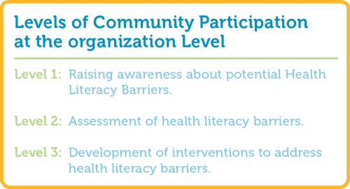 Levels of Community Participation at the organizational level